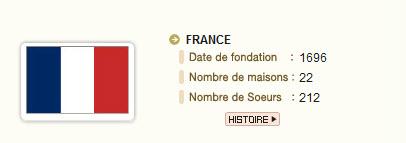 SOEURS DE SAINT PAUL DE CHARTRES EN FRANCE